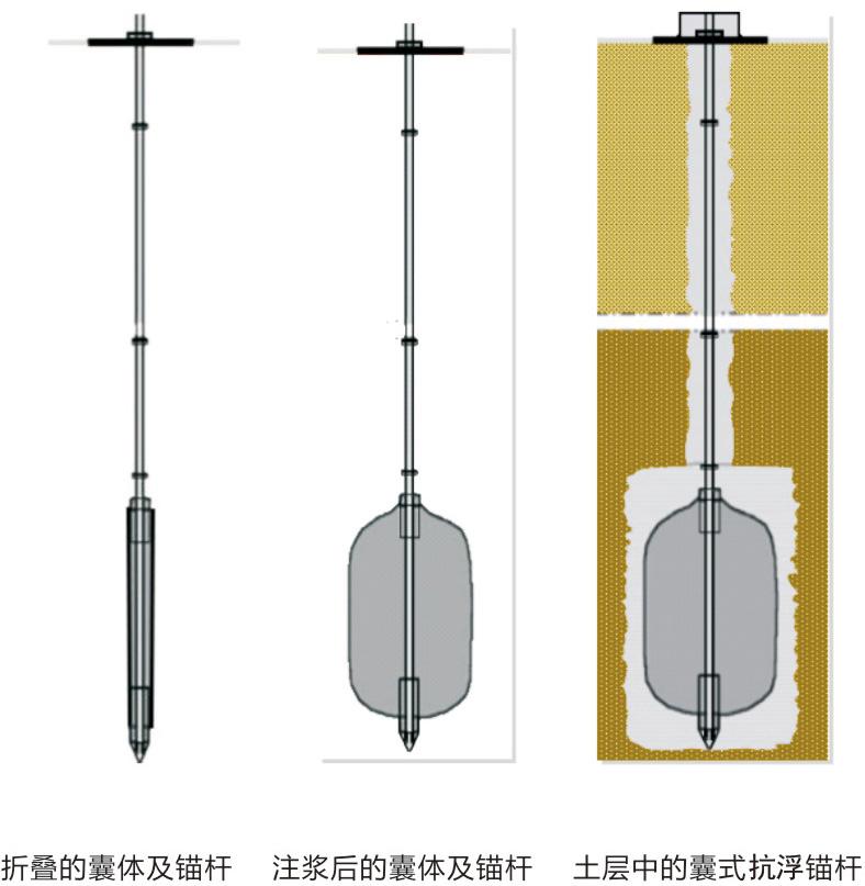 囊式抗浮錨桿基本圖